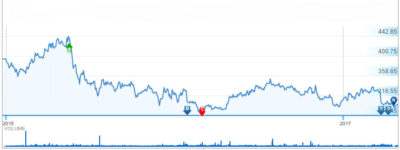 multibagger-jackpot-stock-coal-india-limited-CIL-2-years-chart-buzzingstocks-akmedotcodotin