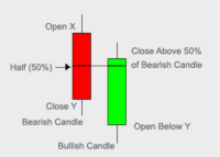 Bullish Piercing Candlestick Chart Patterns From BuzzingStocks Akme Consulting (akme.co.in)