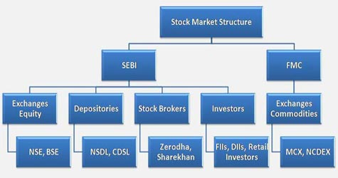 Newbie-Online-Share-Trading-Guide-Market-Structures-akme