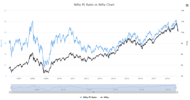 10 Best Nifty Index Stocks: Benchmark Your Portfolio - AKME