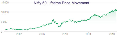 Nifty50 Lifetime Price Movement