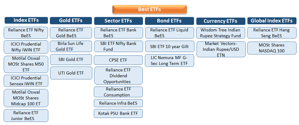 Types of Exchange Traded Funds in India