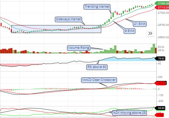 crossover day trading strategy chart