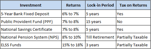 comparison tax saving mutual funds and other schemes