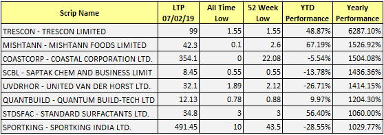 Penny Stocks To Buy: Low Price Share List [2019] - AKME