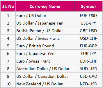 top currency futures trading pairs