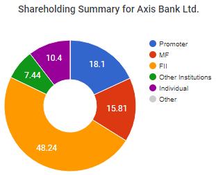 FIIs Favourite Stocks Axis Bank