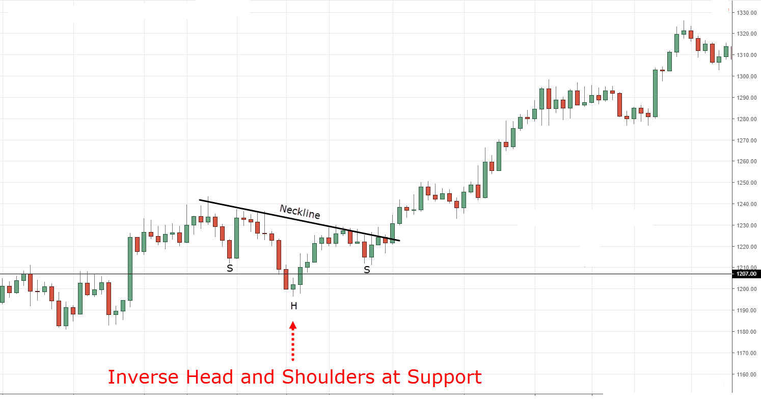 Inverse Head and Shoulder Chart Patterns