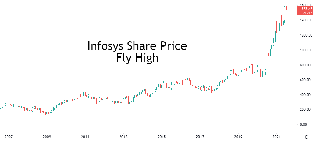 lifetime infosys share price in 1994