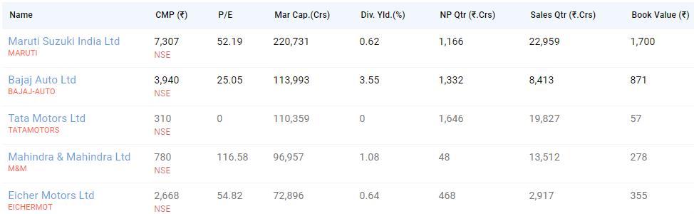 Peer comparison of Tata Motors Share Price