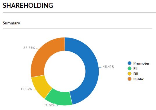 Shareholding pattern of Tata Motors share price